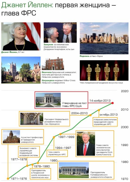 Инфографика: кто такая новая глава ФРС Джанет Йеллен?
