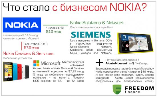 История брендов: все о Nokia