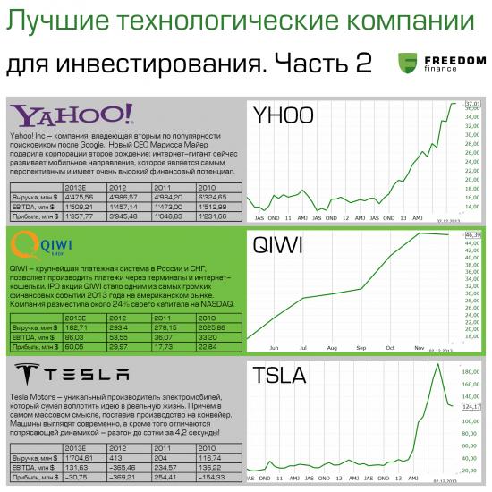 Лучшие технологические компании для инвестирования