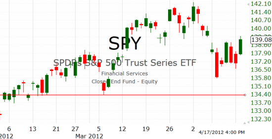 Рынок США: Не падается