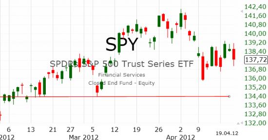 Рынок США: Высокая волатильность