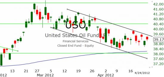Рынок США: Покупатели активны