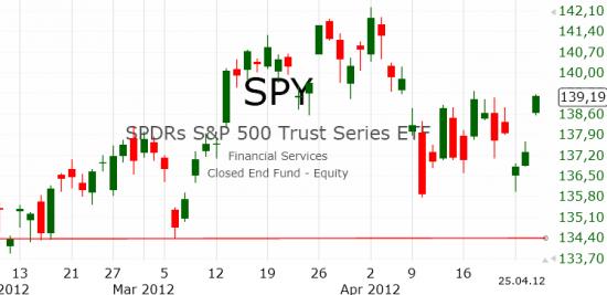 Рынок США: Проверка сопротивлением