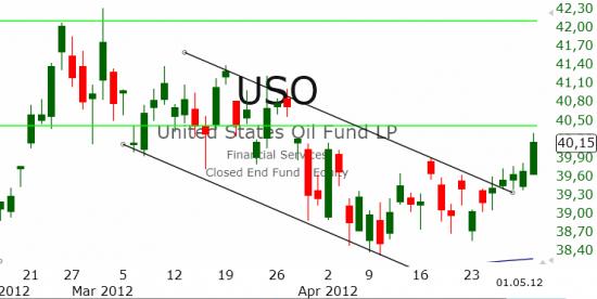 Рынок США: Продажи на максимумах