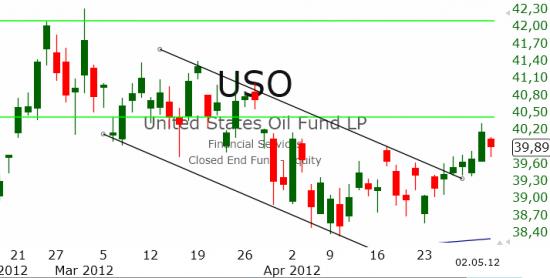 Рынок США: Новый боковик