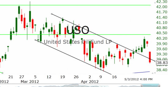 Рынок США: Опустился на поддержку