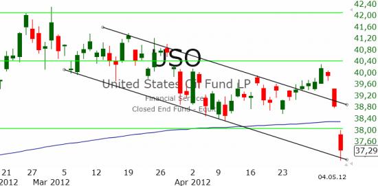 Рынок США: Поддерджка не сработала