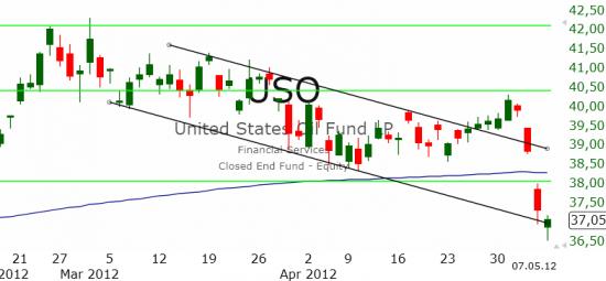 Рынок США: Между двух уровней