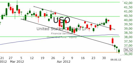 Рынок США: Сильная поддержка