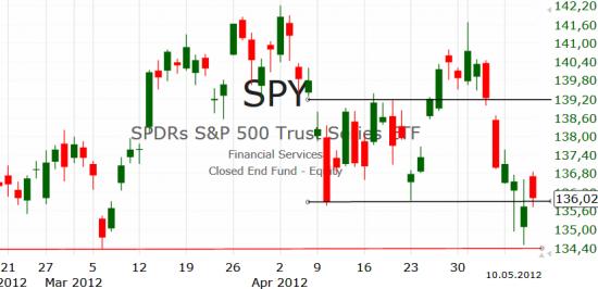 Рынок США: Продавцы по-прежнему активны