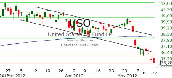 Рынок США: Спрос отсутствует