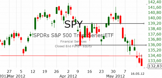 Рынок США: Дальше вниз