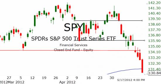 Рынок США: Падать некуда расти