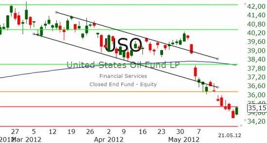 Рынок США: Отскок