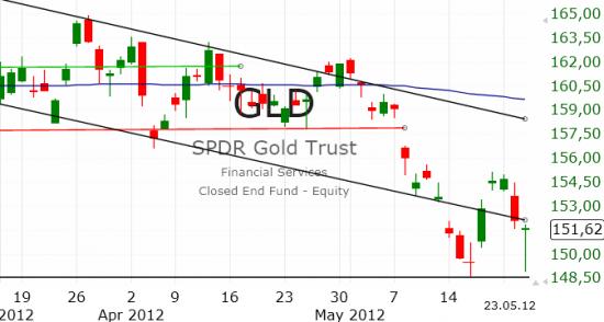 Рынок США: Неуверенность