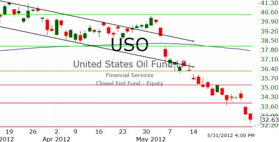 Рынок США: Так покупать или продавать?!