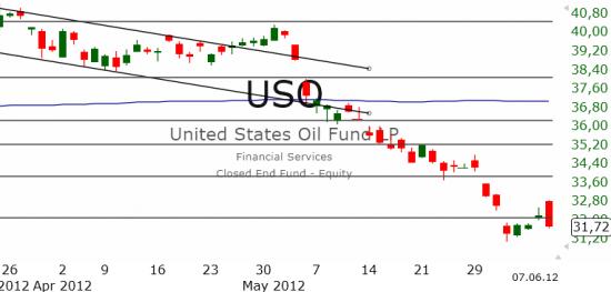 Рынок США: Спроса нет