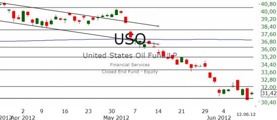 Рынок США: Боковик