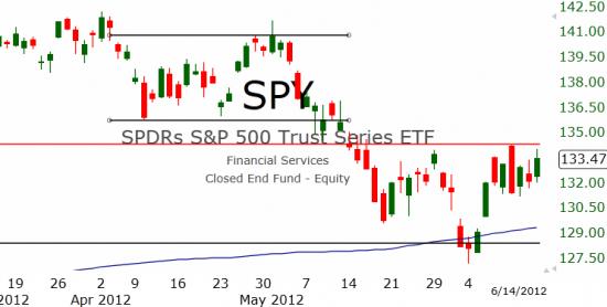 Рынок США: Всё в плюсе
