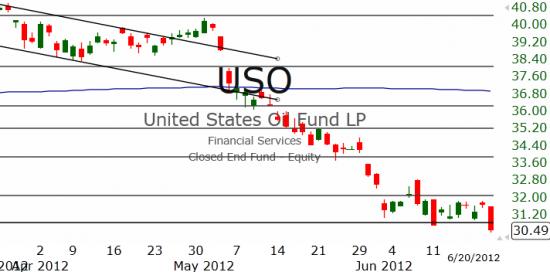 Рынок США: Взгляд вверх