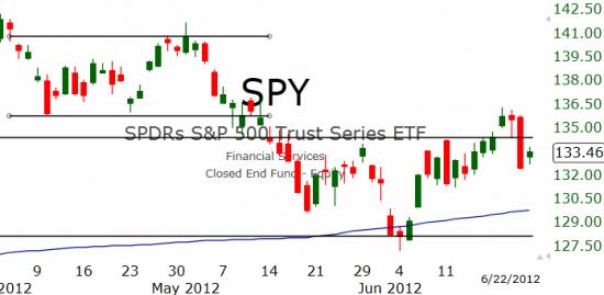 Рынок США: В небольшом плюсе