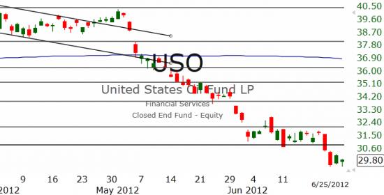 Рынок США: Снижение продолжается
