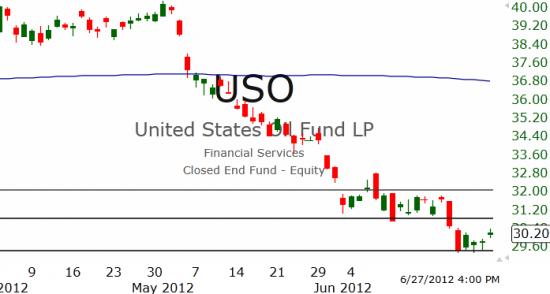 Рынок США: Подрастает