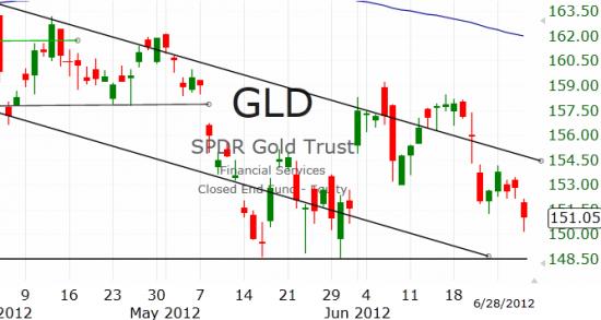 Рынок США: Оптимистичное снижение