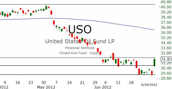 Рынок США: Покупатели невероятно активны