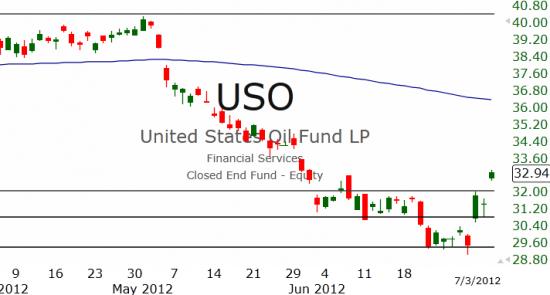 Рынок США: Индексы всё выше