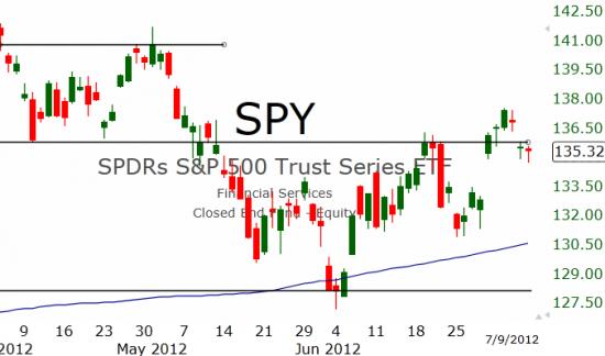 Рынок США: Неуверенная коррекция
