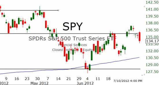 Рынок США: Уверенная коррекция