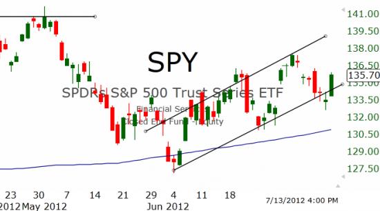Рынок США: Сильное завершение недели