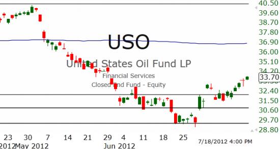 Рынок США: Восходящий тренд