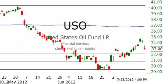 Рынок США: Вниз, а после вверх