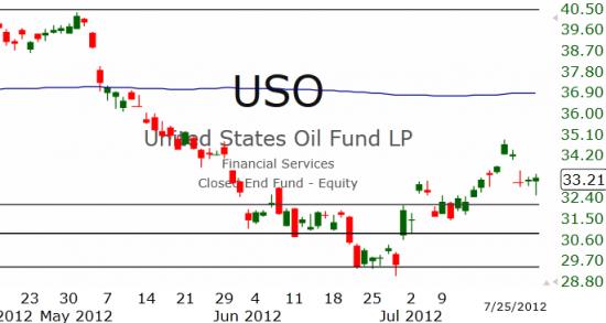 Рынок США: Остановка