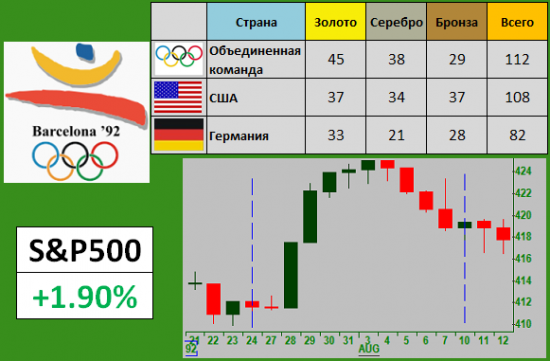 Индекс S&P500 и Олимпиада