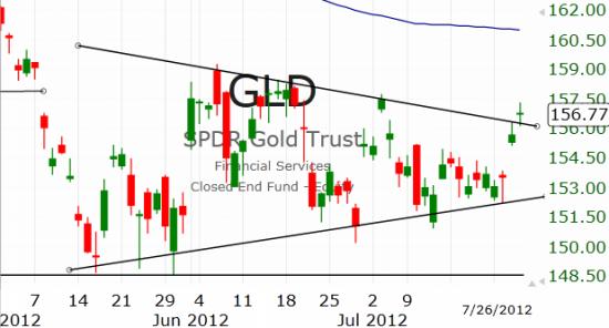 Рынок США: И снова вверх
