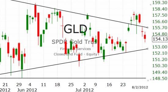 Рынок США: Очередная коррекция