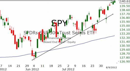 Рынок США: Стоянка продолжается