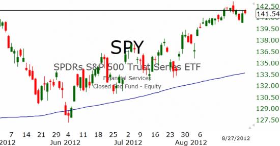 Рынок США: Борьба на максимумах