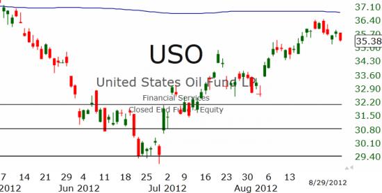 Рынок США: Всё там же