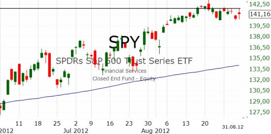 Рынок США: Борьба продолжается