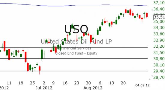 Рынок США: По-прежнему в боковике