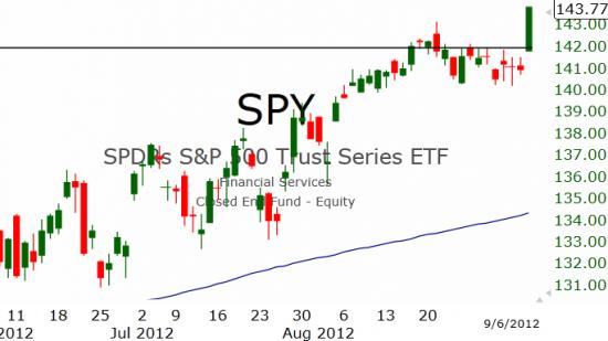 Рынок США: Стремительный рост