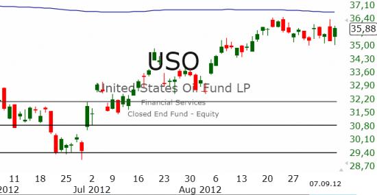 Рынок США: Рост продолжается