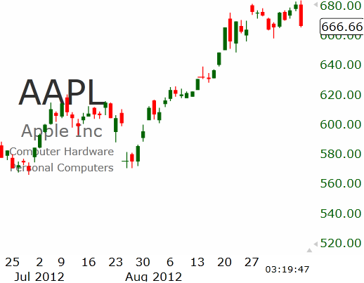 Цена акций Apple достигла АДСКОЙ величины