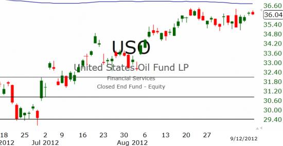 Рынок США: Новый максимум