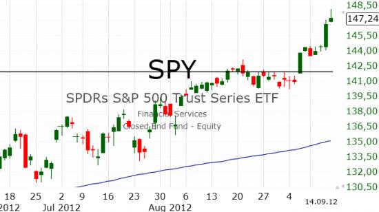 Рынок США: Всё выше и выше