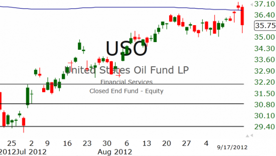 Рынок США: Пауза